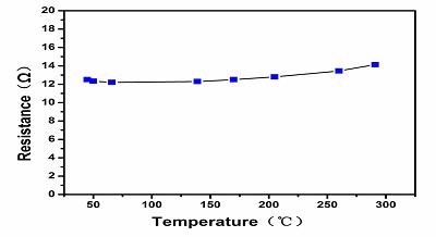抵抗温度係数